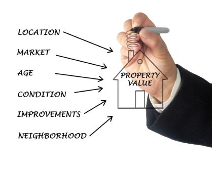 Understanding Market Value